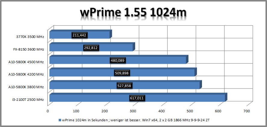 [AMD A10-5800K] auf [GIGABYTE F2A85X-UP4] im Review-1.png