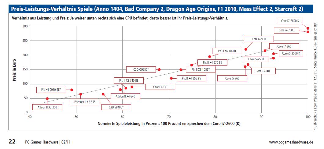 AMD- und Intel-CPUs: Test-Übersicht und aktuelle Kauf ...