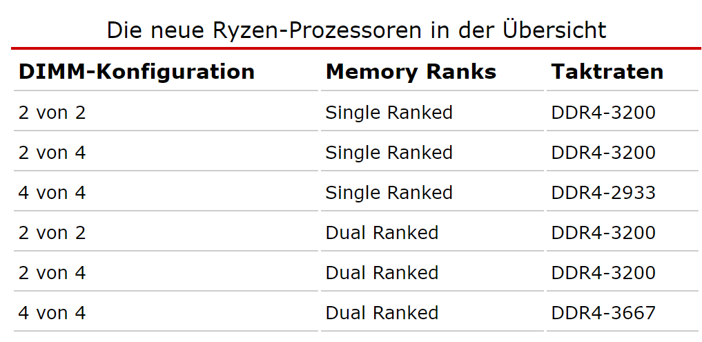 2021-02-10 21_08_25-AMDs Ryzen 7 3700X und Ryzen 9 3900X im Test - Hardwareluxx.png
