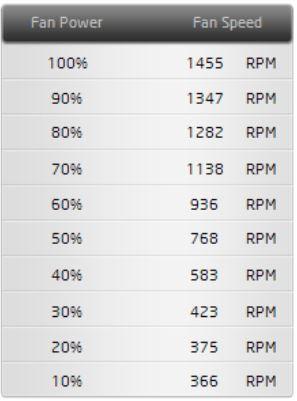 927912d1479049490-lesertest-scythe-fuma-doppelturmkuehler-der-analyse-3.2_tabelle.jpg