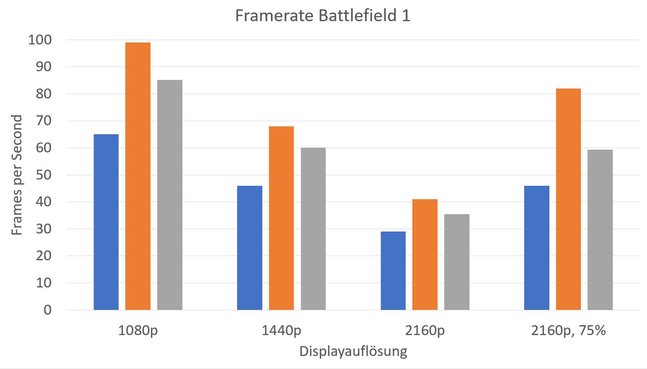Battlefield 1: Frameraten mit unterschiedlichen Auflösungen bzw. Engine-Skalierungen (Min / Max / Avg)
