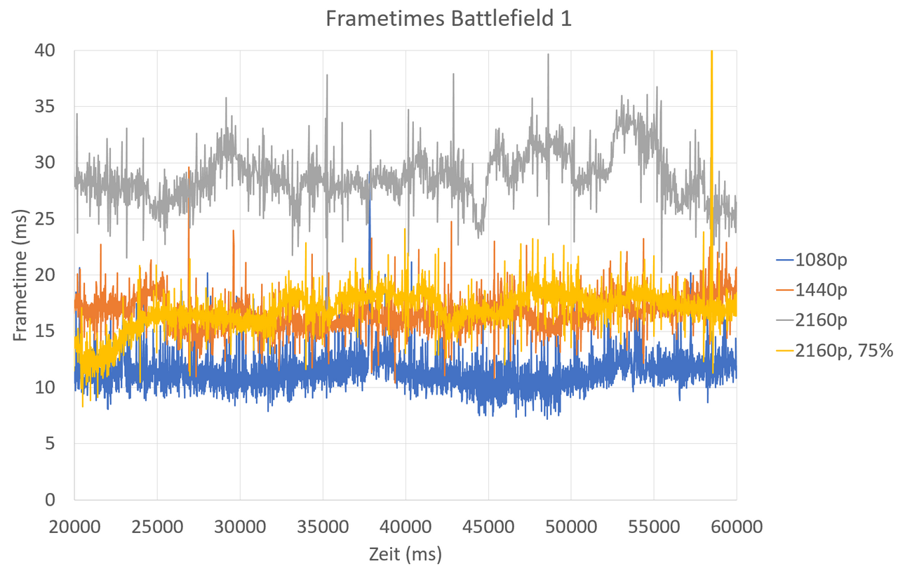 Battlefield 1: Frametimes für unterschiedliche Auflösungen bzw. Engine-Skalierungen
