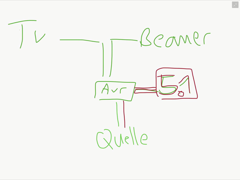 Verkabelung Beamer, TV, AVR, ...