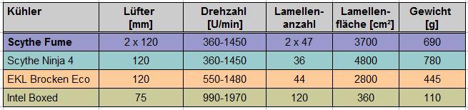 -5.5_vergleichskuehler_tabelle.jpg