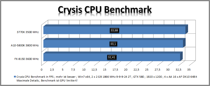[AMD A10-5800K] auf [GIGABYTE F2A85X-UP4] im Review-5.png