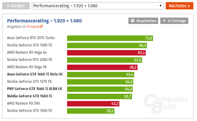 AMD Radeon RX Vega 56: Referenzdesign fällt auf 269 Euro - Seite 25