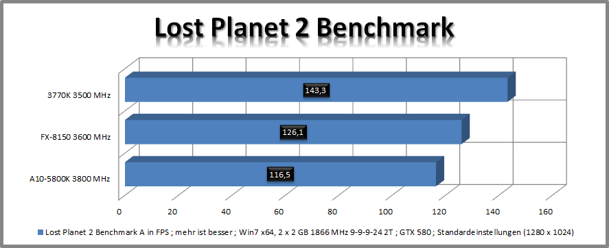 [AMD A10-5800K] auf [GIGABYTE F2A85X-UP4] im Review-6.png