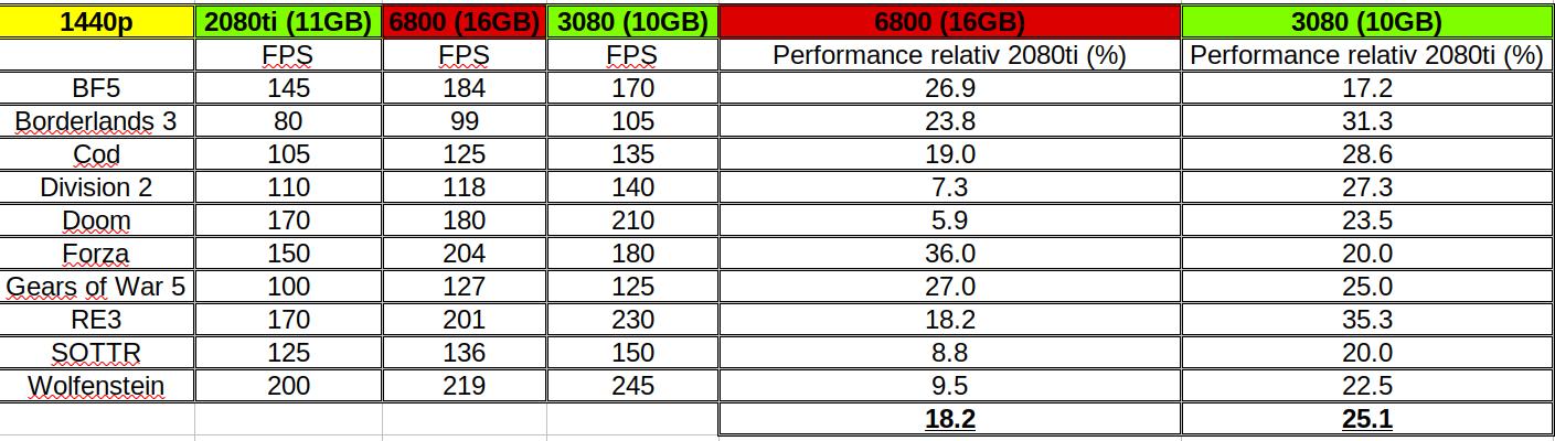 6800 vs 3080.png