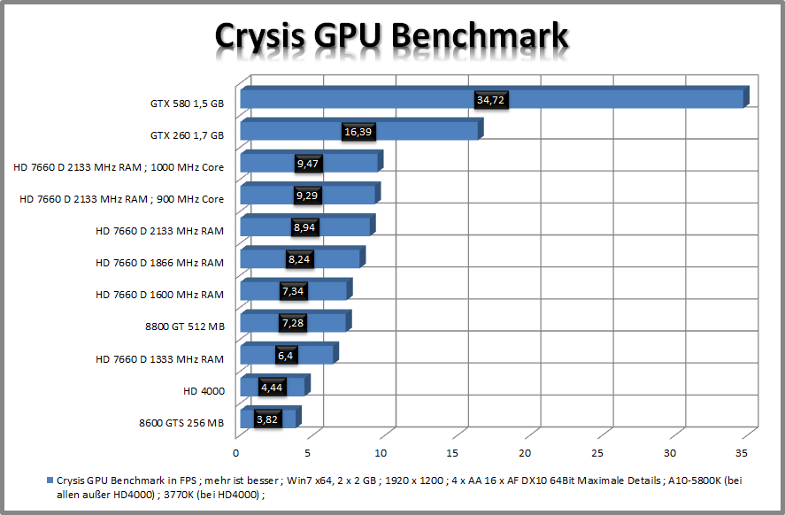 [AMD A10-5800K] auf [GIGABYTE F2A85X-UP4] im Review-9.png