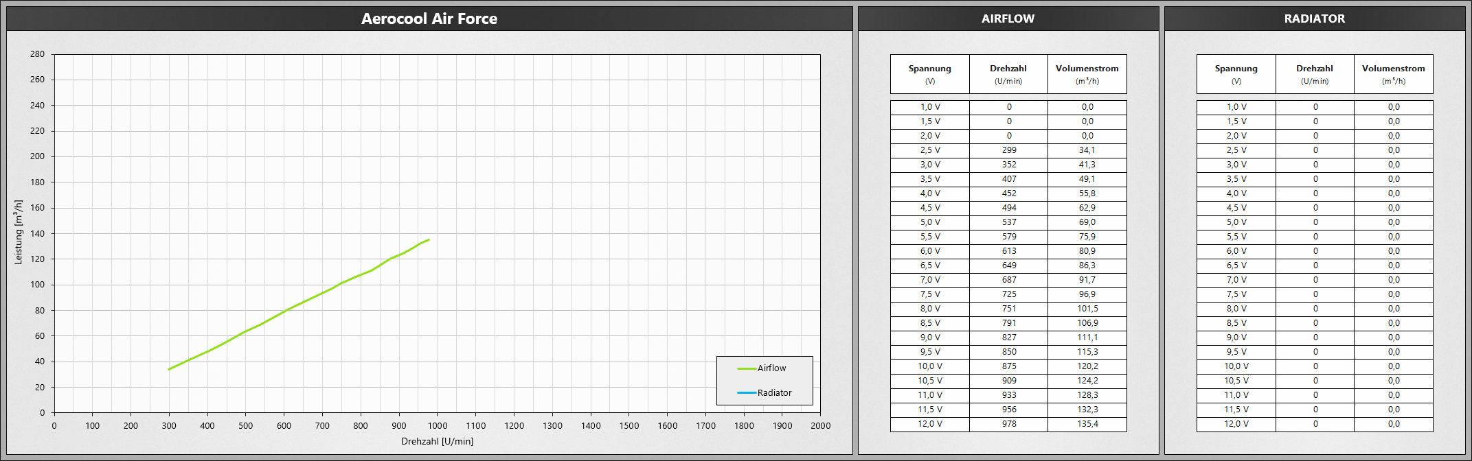 Klicken Sie auf die Grafik für eine größere Ansicht  Name:AerocoolAirForce.png Hits:687 Größe:466,5 KB ID:1074747
