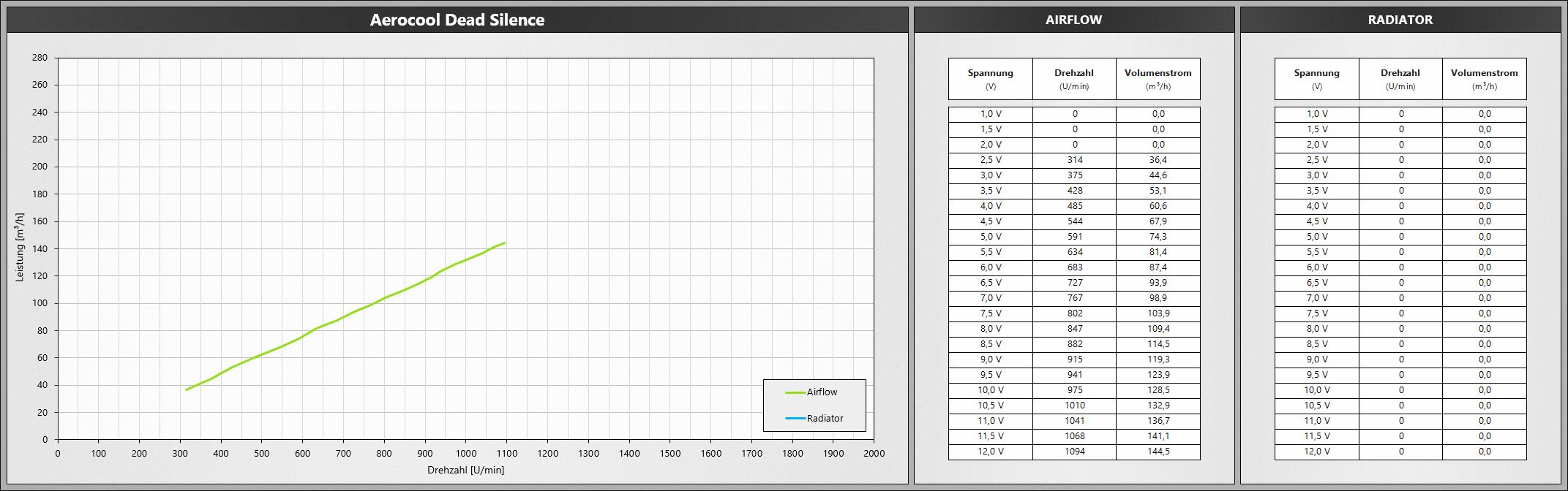 Klicken Sie auf die Grafik für eine größere Ansicht  Name:AerocoolDeadSilence.png Hits:665 Größe:467,4 KB ID:1074748