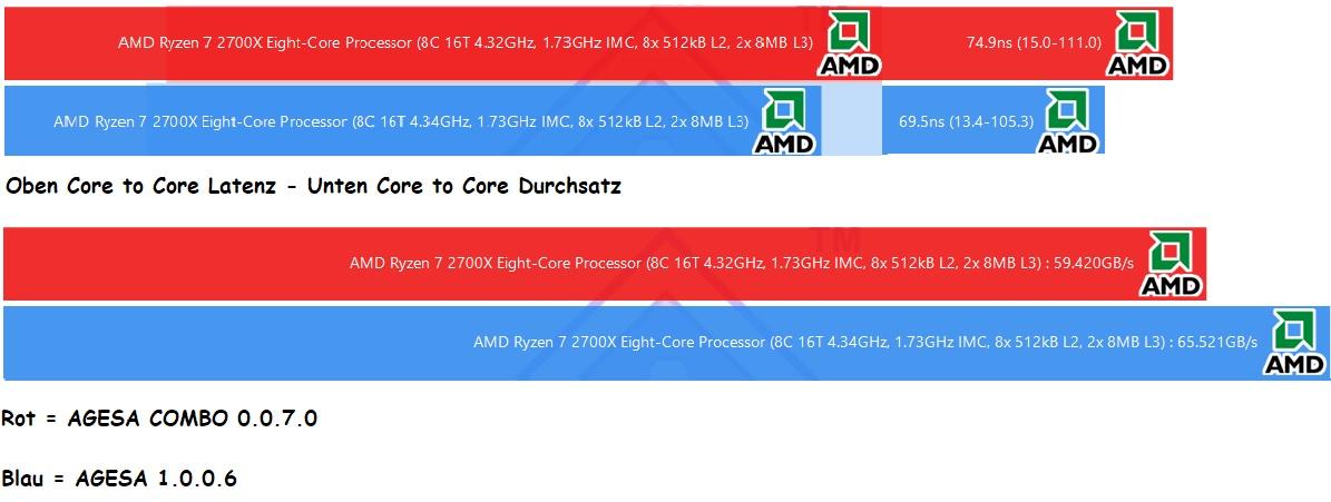AMD Ryzen 3000: Mainboard-Hersteller bereiten sich mit AGESA