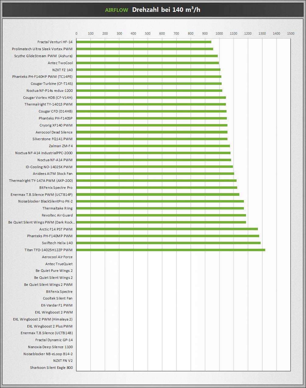 Klicken Sie auf die Grafik für eine größere Ansicht  Name:Airflow-140.png Hits:31975 Größe:464,0 KB ID:899975