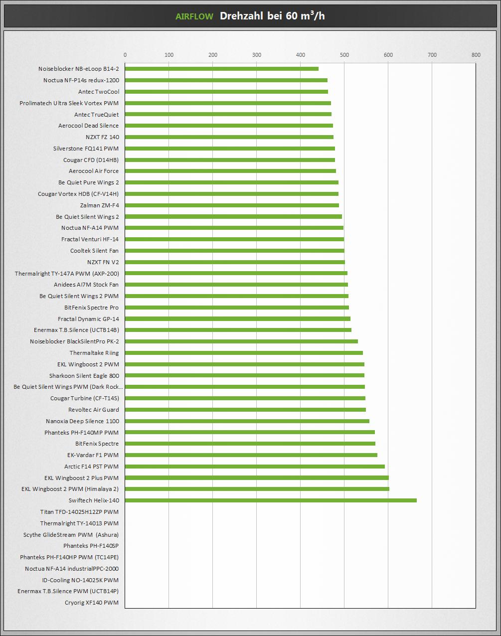 Klicken Sie auf die Grafik für eine größere Ansicht  Name:Airflow-60.png Hits:33569 Größe:460,8 KB ID:899973
