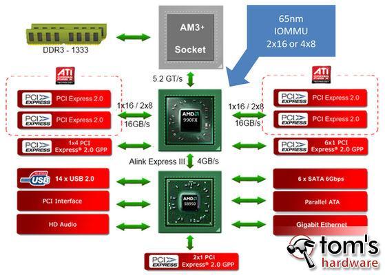 Name:  amd-990FX,W-L-294069-3.jpg Hits: 5726 Größe:  45,0 KB