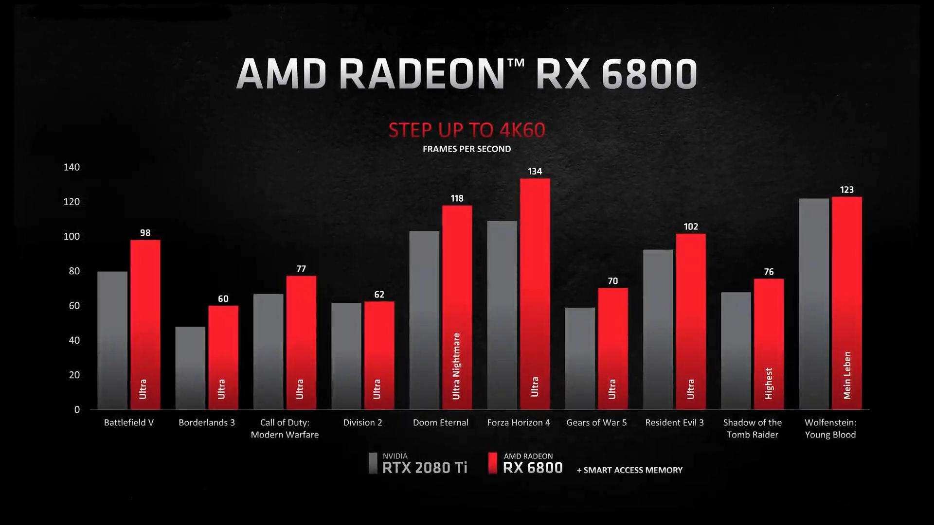 AMD-Radeon-RX-6800-vs-GeForce-RTX-2080-Ti.jpg