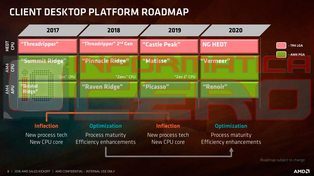 Klicken Sie auf die Grafik für eine größere Ansicht  Name:AMD-Ryzen-2018-2020-Roadmap.jpg Hits:58 Größe:133,3 KB ID:1002601