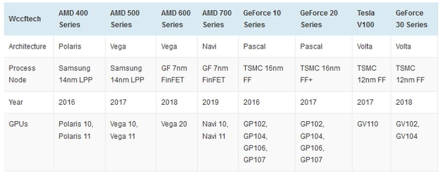 AMD und Nvidia Series im Vergleich.jpg