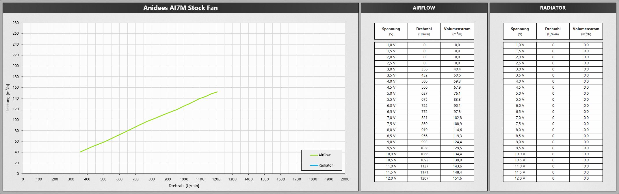 Klicken Sie auf die Grafik für eine größere Ansicht  Name:AnideesAI7M-Stock.png Hits:686 Größe:467,3 KB ID:1074749