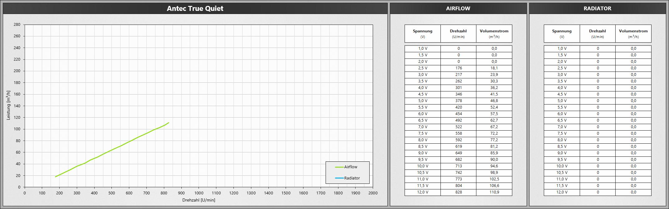 Klicken Sie auf die Grafik für eine größere Ansicht  Name:AntecTrueQuiet.png Hits:661 Größe:465,7 KB ID:1074750
