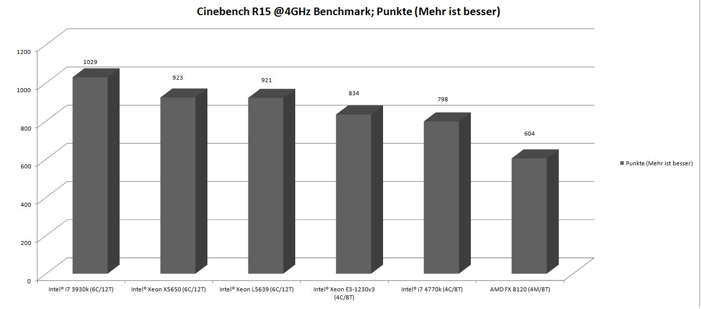 Klicken Sie auf die Grafik für eine größere Ansicht  Name:ArtikelCinebenchR15Multi.png Hits:39328 Größe:26,0 KB ID:801899