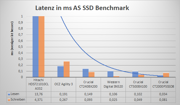 AS SSD Latenz.png