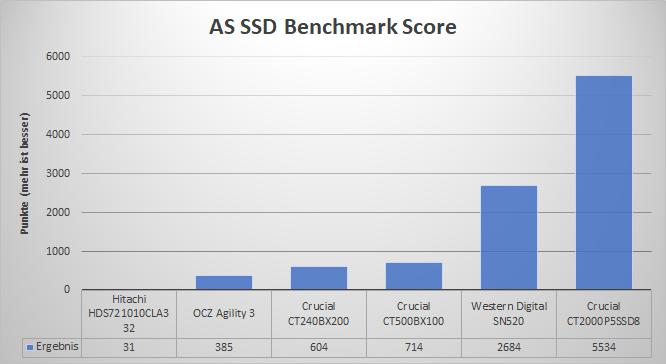 AS SSD Score.png