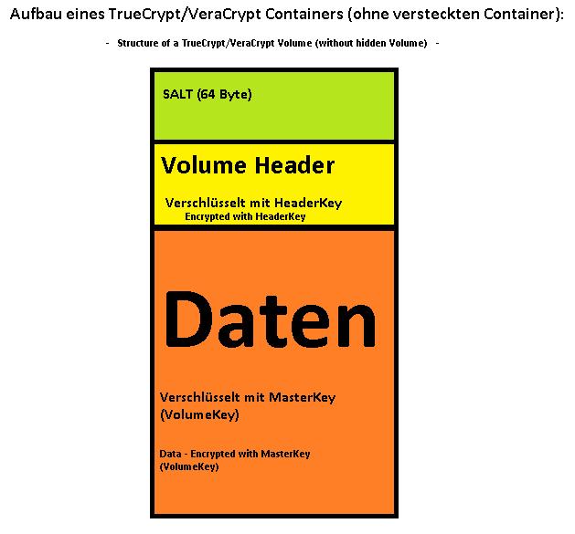 Klicken Sie auf die Grafik für eine größere Ansicht  Name:Aufbau_TrueCrypt_Container.png Hits:10 Größe:16,9 KB ID:997819