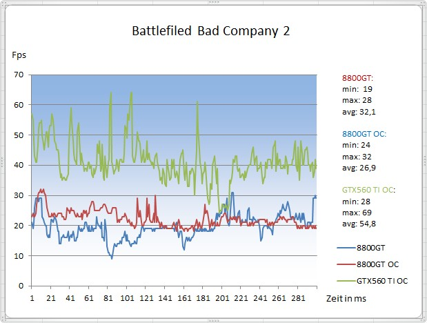 Battlefield Bad Company 2 Diagramm Results.jpg