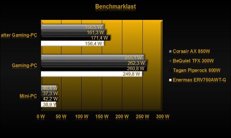 Klicken Sie auf die Grafik für eine größere Ansicht  Name:Benchmarklast.jpg Hits:1464 Größe:71,9 KB ID:649599
