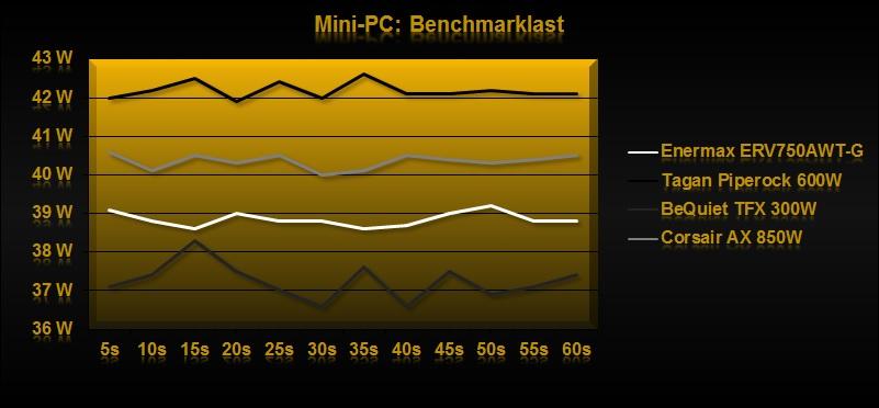 Klicken Sie auf die Grafik für eine größere Ansicht  Name:Benchmarklast1.jpg Hits:1450 Größe:67,1 KB ID:649600