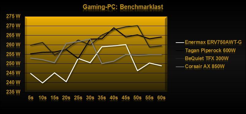 Klicken Sie auf die Grafik für eine größere Ansicht  Name:Benchmarklast2.jpg Hits:1440 Größe:75,2 KB ID:649601