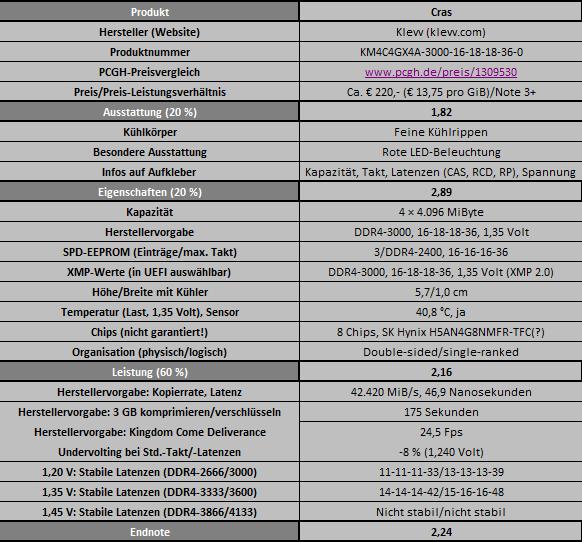 Klicken Sie auf die Grafik für eine größere Ansicht  Name:Beta-Testtabelle3-PCGHX.png Hits:32 Größe:38,2 KB ID:997075