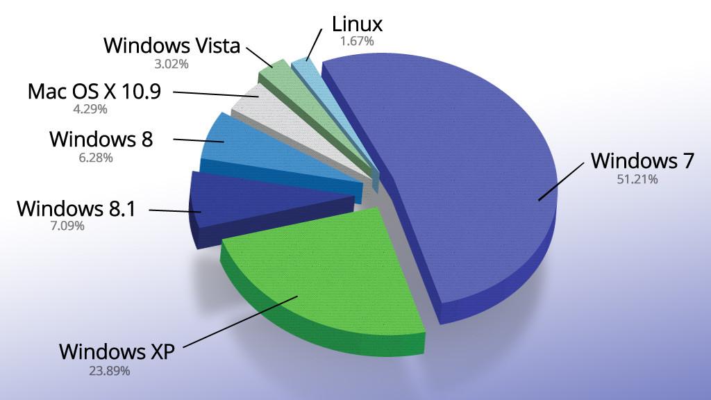 Klicken Sie auf die Grafik für eine größere Ansicht  Name:Betriebssystem-Verteilung-1024x576-a4819ef9909b8bfa.jpg Hits:32 Größe:102,9 KB ID:992656