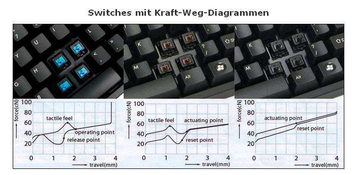 mechanische tastatur aber welche seite 2. Black Bedroom Furniture Sets. Home Design Ideas