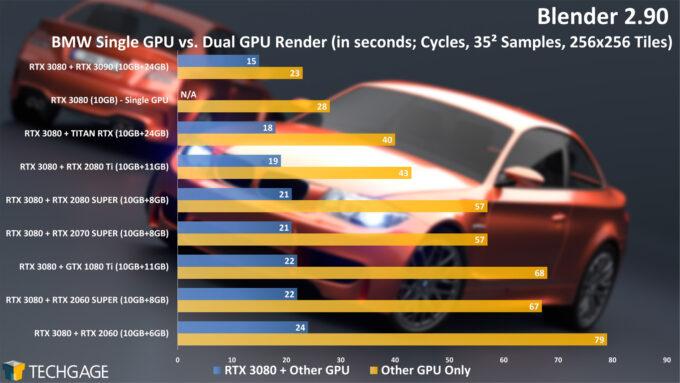 Blender-2.90-Dual-GPU-Rendering-BMW-Project-680x383.jpg