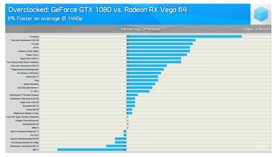 Nvidia GTX 1660Ti vs RX Vega 56 ? - Seite 2