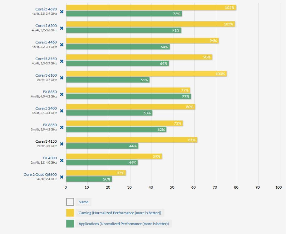 CPU-Vergleich alt gegen neu.JPG