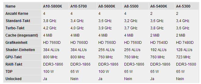 [AMD A10-5800K] auf [GIGABYTE F2A85X-UP4] im Review-cpus.jpg
