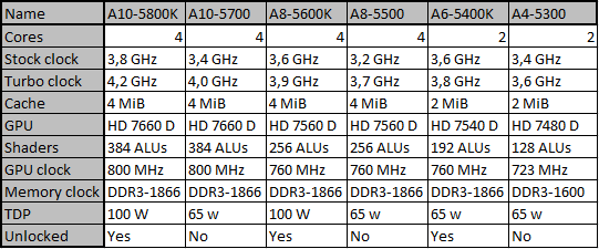 [OC-Guide] AMD Trinity - Unleash the power of A10-5800K on GIGABYTE F2A85X-UP4-cpus.png
