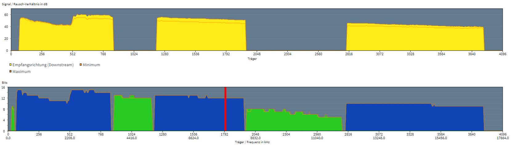 Klicken Sie auf die Grafik für eine größere Ansicht  Name:DSL-Spektrum.PNG Hits:60 Größe:56,1 KB ID:994924