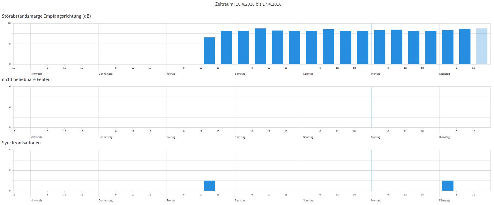 Klicken Sie auf die Grafik für eine größere Ansicht  Name:DSL-Stats.PNG Hits:52 Größe:31,9 KB ID:994925