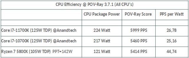 Effizienz POV-Ray.png