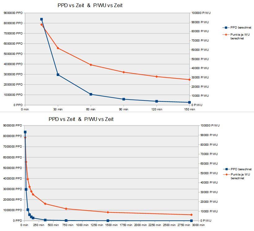 FAH_PPD+P-WU_vs_Zeit Graph.JPG