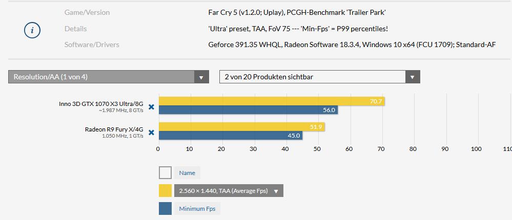 Klicken Sie auf die Grafik für eine größere Ansicht  Name:Far Cry 5 1440p.png Hits:12 Größe:22,6 KB ID:999612