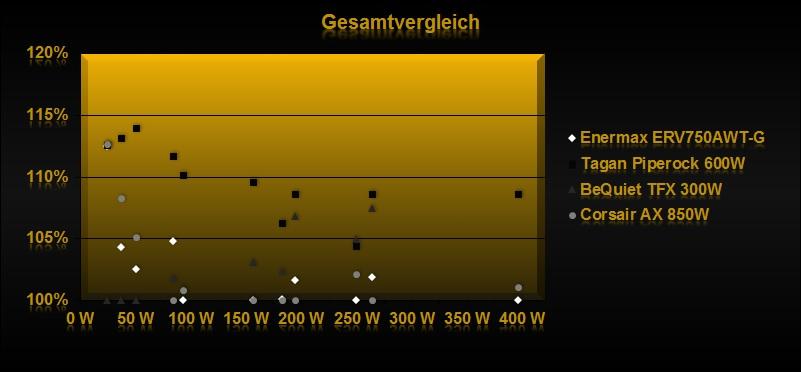 Klicken Sie auf die Grafik für eine größere Ansicht  Name:Gesamtvergleich.jpg Hits:1434 Größe:54,9 KB ID:649607