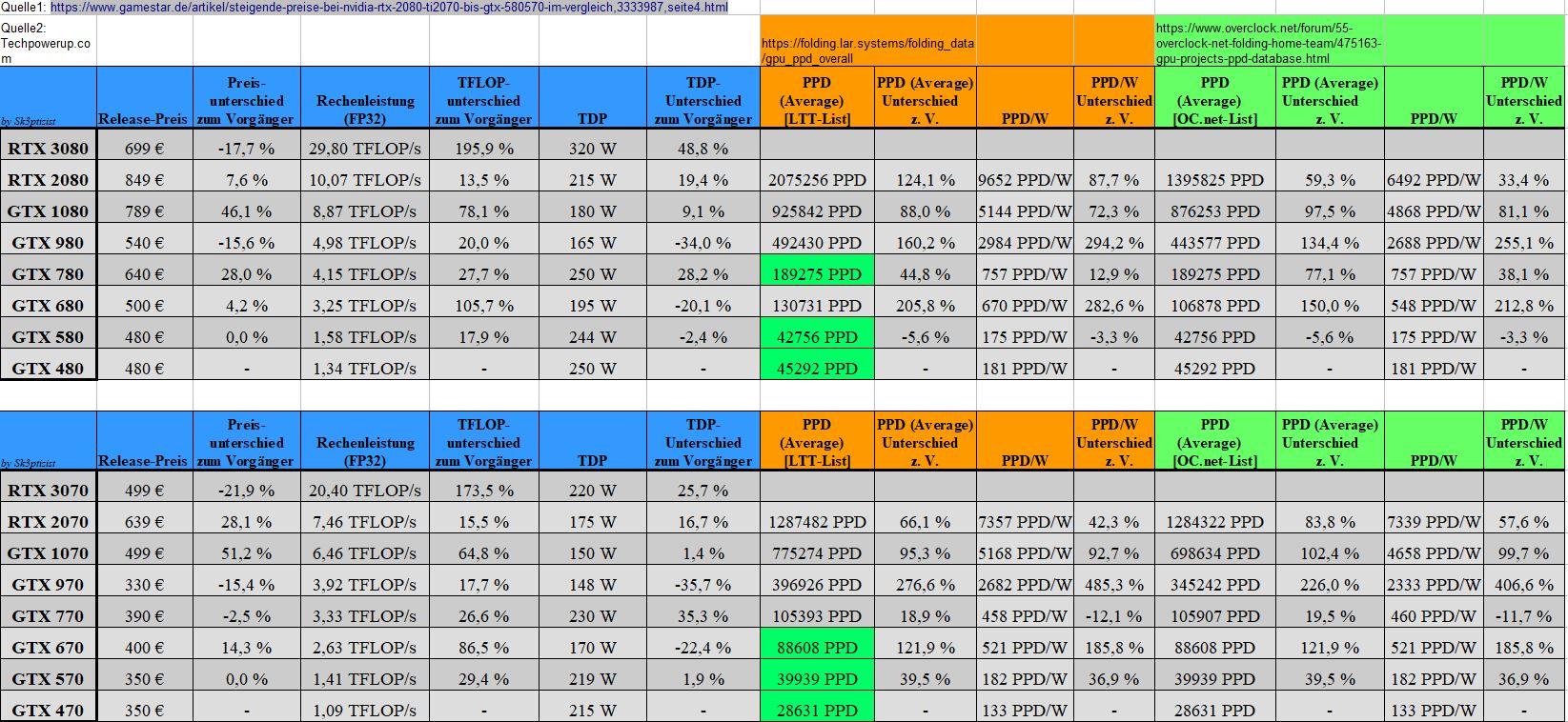 GPU-Vergleich_Release_PPD.JPG