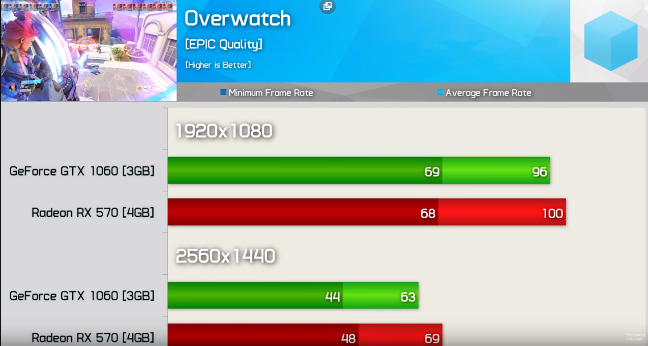 Klicken Sie auf die Grafik für eine größere Ansicht  Name:GraKa Overwatch.PNG Hits:475 Größe:514,7 KB ID:987334