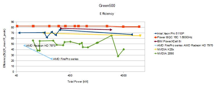 Green500Efficiency.png