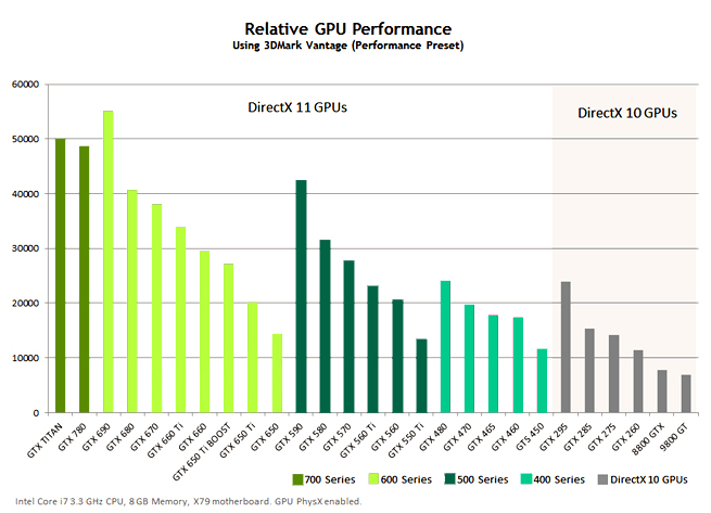 gtx-780-performance-chart-jpg.659626